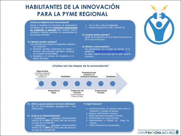 """Convocatoria """"Habilitantes de la Innovación para la PYME Regional"""""""